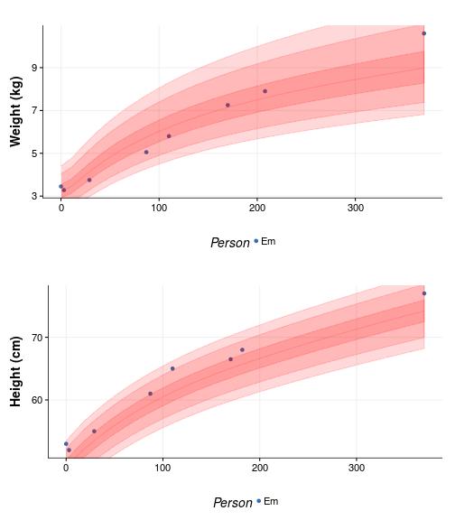 plot of chunk percentile_plot